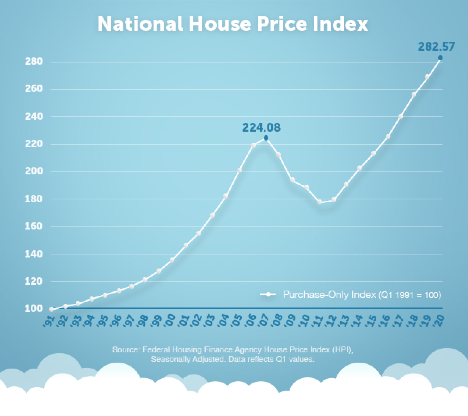The chart below shows how the house price index has generally risen over the past 29 years.
